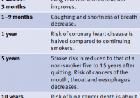 Health benefits from when you quit smoking